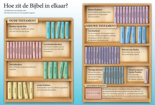 Afbeelding-Wegwijs---Hoe-zit-de-Bijbel-in-elkaar---IBB