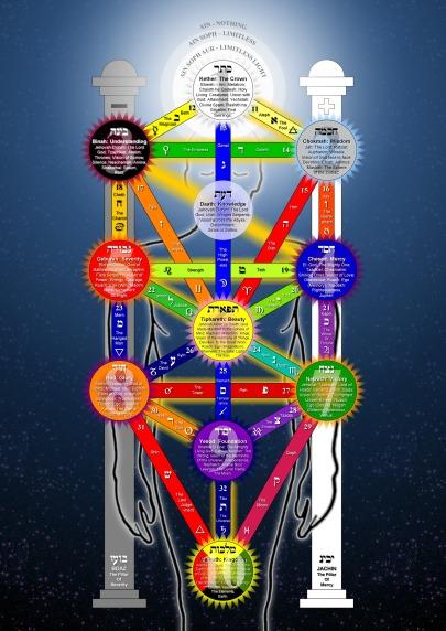 de levensboom (sefirot) in de joodse kabbala