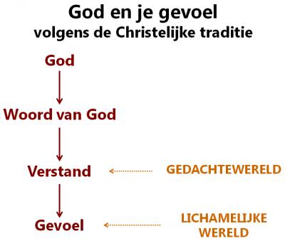 god_gevoel