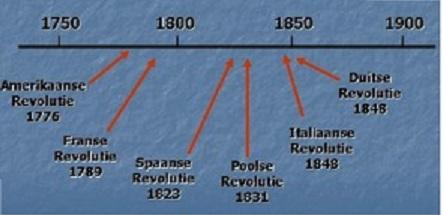 Welk type deeltje wordt gebruikt in radiometrische dating van Rock lagen